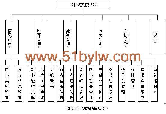 vb基于uml的图书管理系统